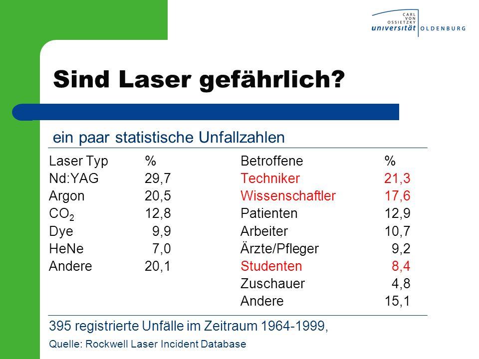 Sind Laser gefährlich? Laser Typ%Betroffene% Nd:YAG29,7Techniker21,3 Argon20,5Wissenschaftler17,6 CO 2 12,8Patienten12,9 Dye 9,9Arbeiter10,7 HeNe 7,0Ä