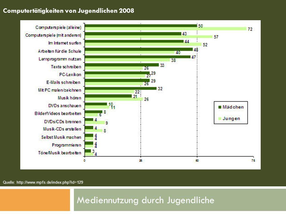 Mediennutzung durch Jugendliche Computertätigkeiten von Jugendlichen 2008 Quelle: http://www.mpfs.de/index.php?id=129