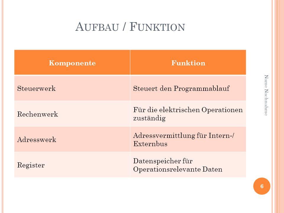 A UFBAU / F UNKTION KomponenteFunktion SteuerwerkSteuert den Programmablauf Rechenwerk Für die elektrischen Operationen zuständig Adresswerk Adressver