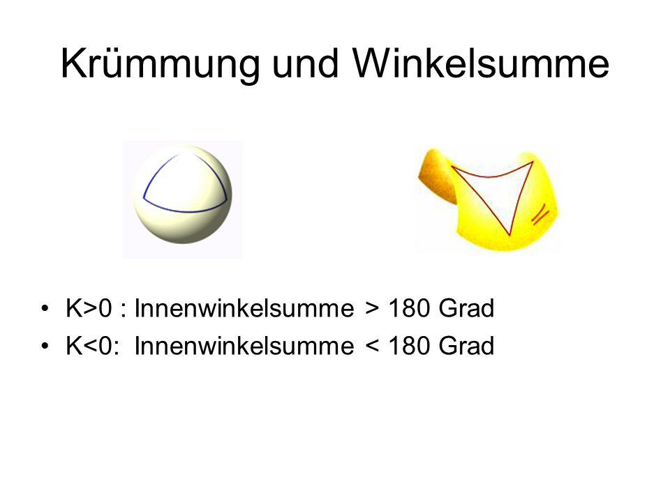 Krümmung und Winkelsumme K>0 : Innenwinkelsumme > 180 Grad K<0: Innenwinkelsumme < 180 Grad