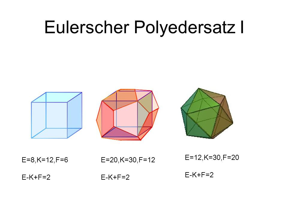 Eulerscher Polyedersatz II E=60, K=150, F=92 E-K+F=2 Satz (Legendre, 1794): Jede Zerlegung der Sphäre in Polygone erfüllt E-K+F=2.