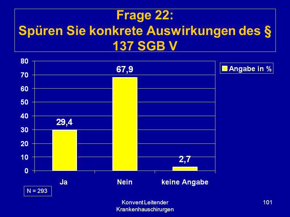 Konvent Leitender Krankenhauschirurgen 101 Frage 22: Spüren Sie konkrete Auswirkungen des § 137 SGB V N = 293