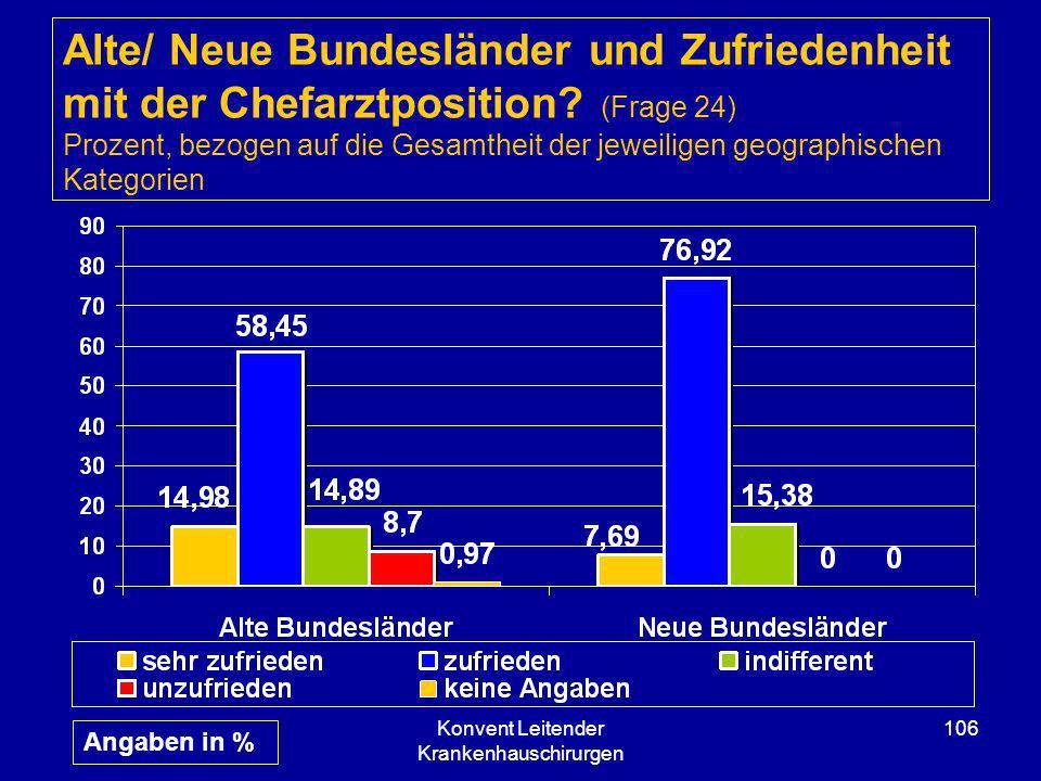 Konvent Leitender Krankenhauschirurgen 106 Alte/ Neue Bundesländer und Zufriedenheit mit der Chefarztposition? (Frage 24) Prozent, bezogen auf die Ges