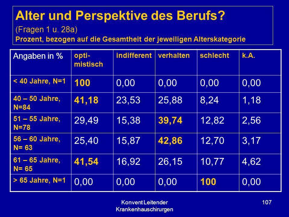 Konvent Leitender Krankenhauschirurgen 107 Alter und Perspektive des Berufs? (Fragen 1 u. 28a) Prozent, bezogen auf die Gesamtheit der jeweiligen Alte
