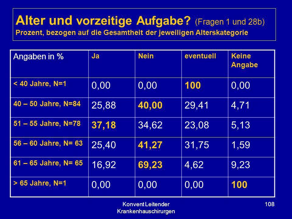 Konvent Leitender Krankenhauschirurgen 108 Alter und vorzeitige Aufgabe? (Fragen 1 und 28b) Prozent, bezogen auf die Gesamtheit der jeweiligen Altersk