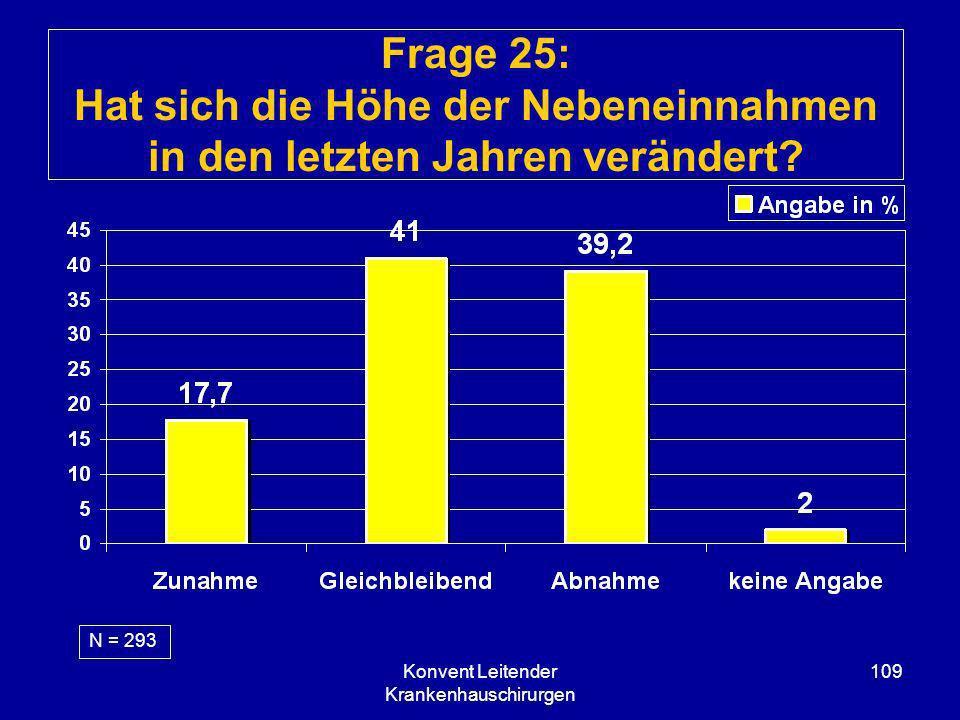 Konvent Leitender Krankenhauschirurgen 109 Frage 25: Hat sich die Höhe der Nebeneinnahmen in den letzten Jahren verändert? N = 293