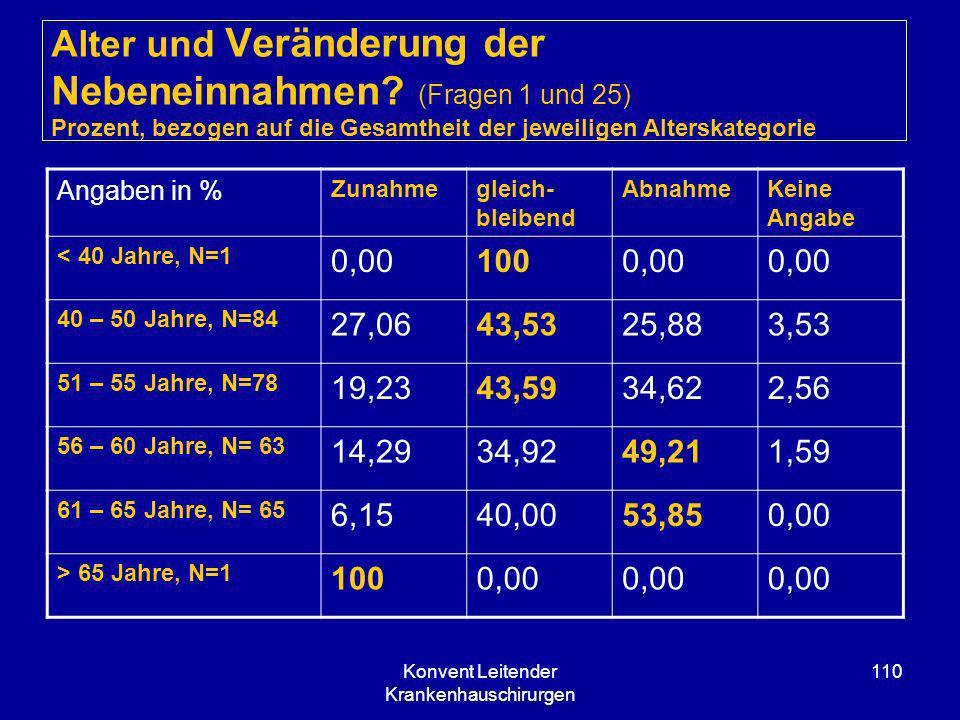 Konvent Leitender Krankenhauschirurgen 110 Alter und Veränderung der Nebeneinnahmen? (Fragen 1 und 25) Prozent, bezogen auf die Gesamtheit der jeweili