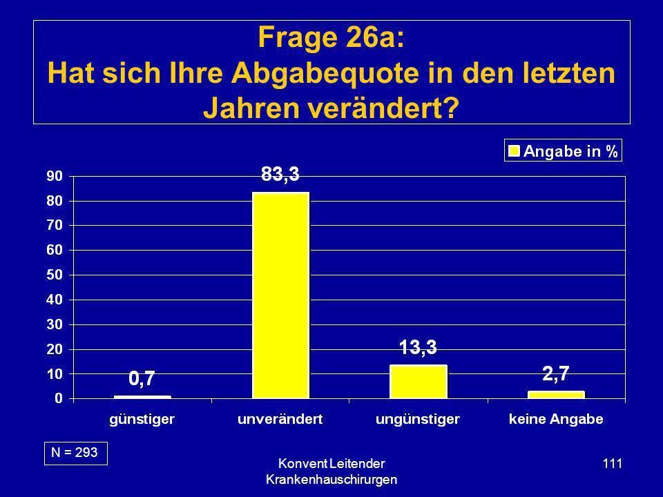 Konvent Leitender Krankenhauschirurgen 111 Frage 26a: Hat sich Ihre Abgabequote in den letzten Jahren verändert? N = 293