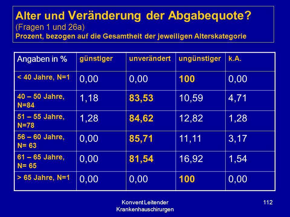 Konvent Leitender Krankenhauschirurgen 112 Alter und Veränderung der Abgabequote? (Fragen 1 und 26a) Prozent, bezogen auf die Gesamtheit der jeweilige
