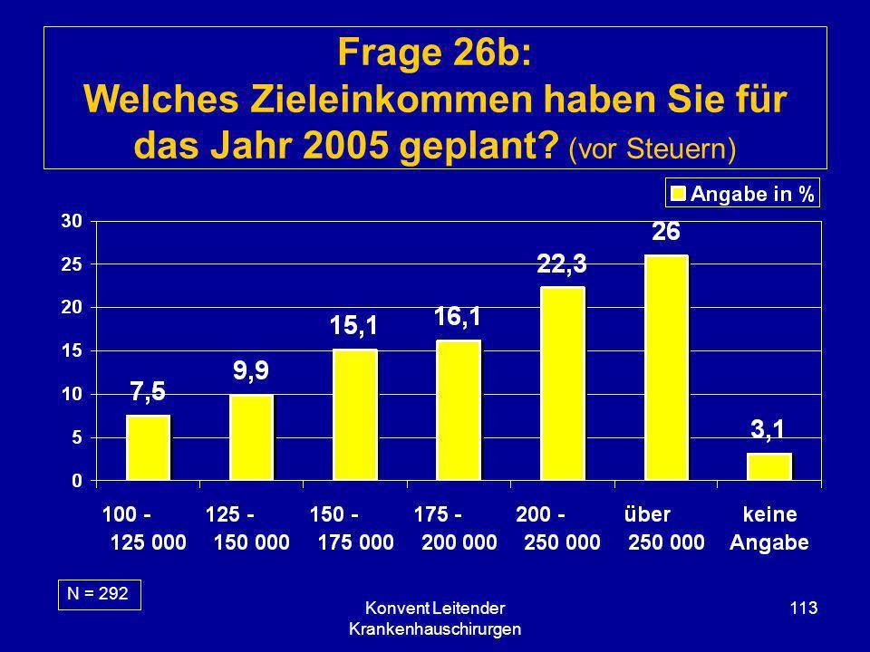 Konvent Leitender Krankenhauschirurgen 113 Frage 26b: Welches Zieleinkommen haben Sie für das Jahr 2005 geplant? (vor Steuern) N = 292