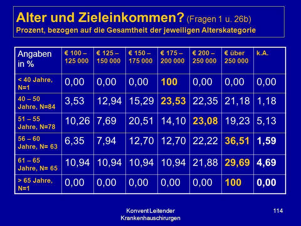 Konvent Leitender Krankenhauschirurgen 114 Alter und Zieleinkommen? (Fragen 1 u. 26b) Prozent, bezogen auf die Gesamtheit der jeweiligen Alterskategor