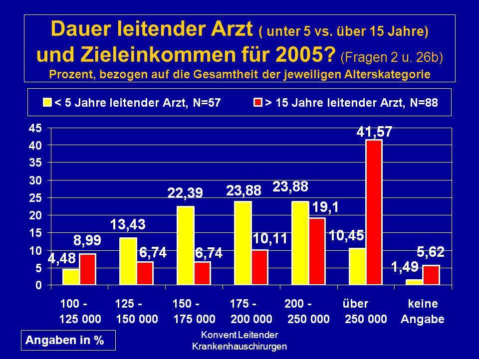 Konvent Leitender Krankenhauschirurgen Dauer leitender Arzt ( unter 5 vs. über 15 Jahre) und Zieleinkommen für 2005? (Fragen 2 u. 26b) Prozent, bezoge