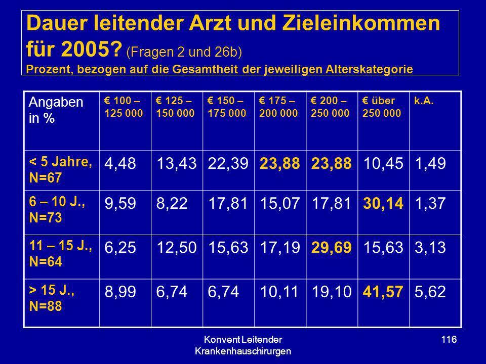 Konvent Leitender Krankenhauschirurgen 116 Dauer leitender Arzt und Zieleinkommen für 2005? (Fragen 2 und 26b) Prozent, bezogen auf die Gesamtheit der