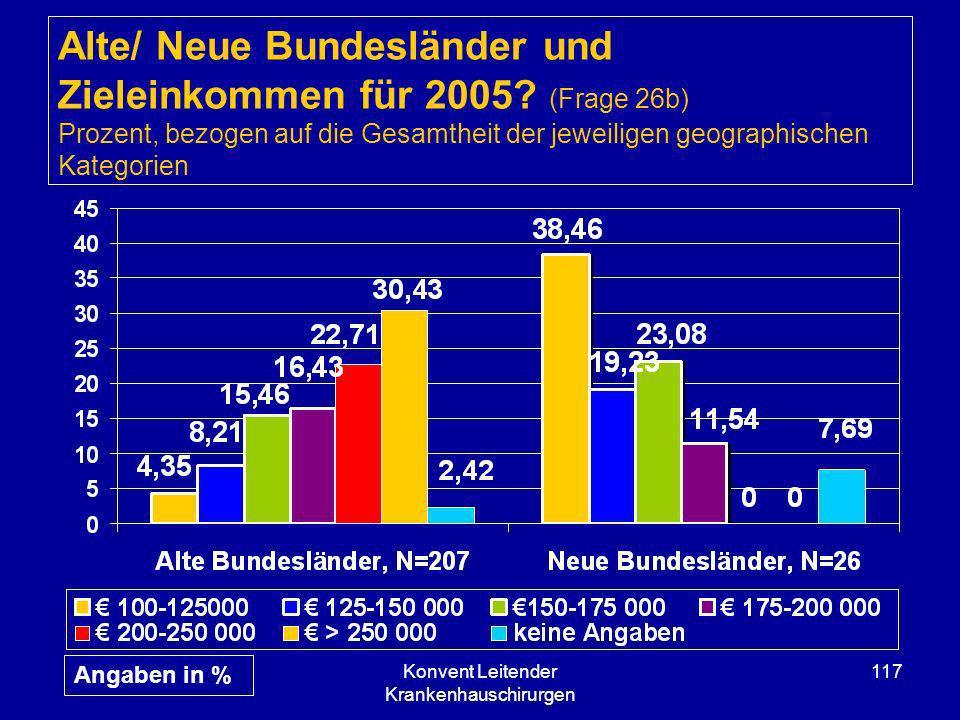 Konvent Leitender Krankenhauschirurgen 117 Alte/ Neue Bundesländer und Zieleinkommen für 2005? (Frage 26b) Prozent, bezogen auf die Gesamtheit der jew