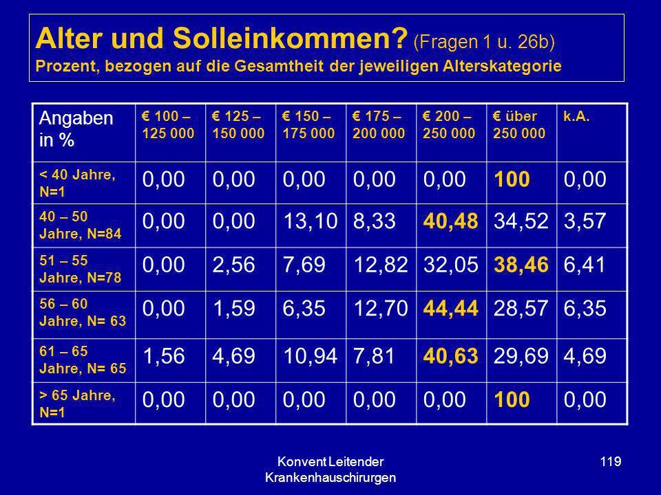 Konvent Leitender Krankenhauschirurgen 119 Alter und Solleinkommen? (Fragen 1 u. 26b) Prozent, bezogen auf die Gesamtheit der jeweiligen Alterskategor