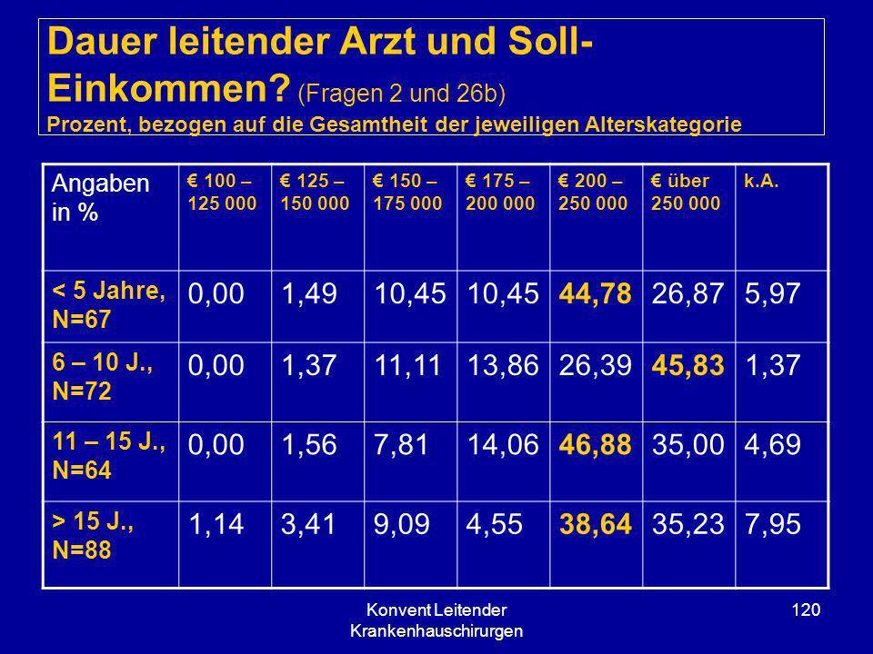 Konvent Leitender Krankenhauschirurgen 120 Dauer leitender Arzt und Soll- Einkommen? (Fragen 2 und 26b) Prozent, bezogen auf die Gesamtheit der jeweil