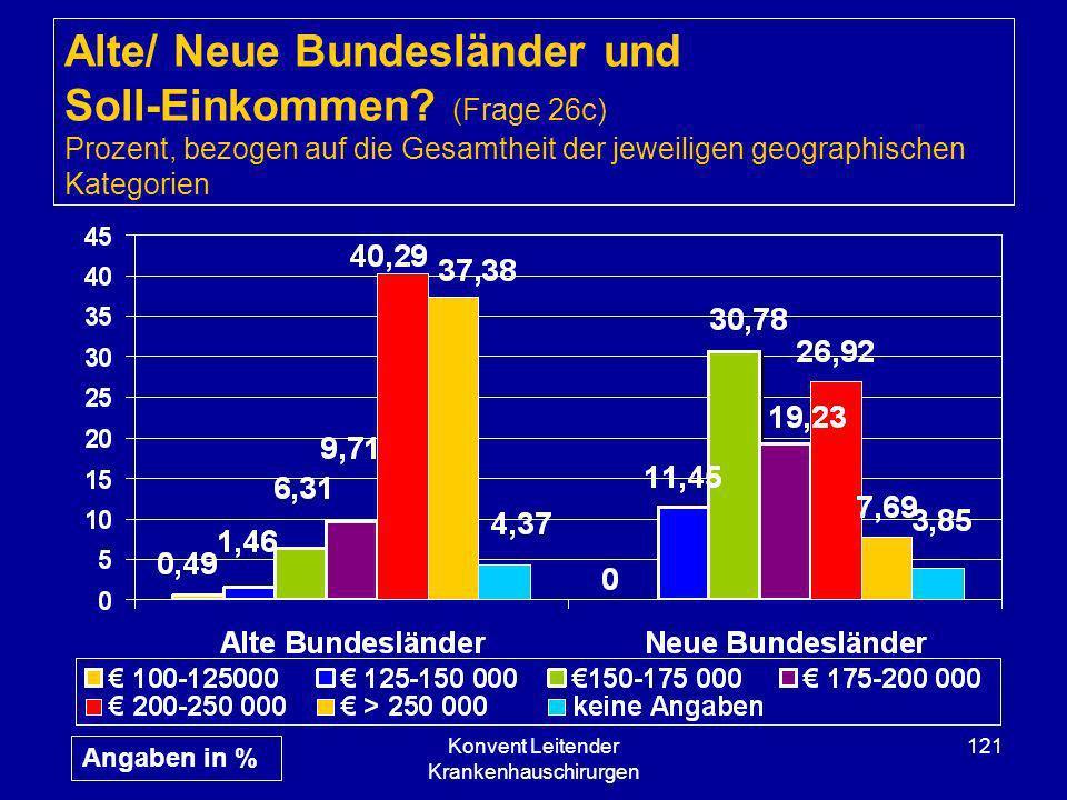Konvent Leitender Krankenhauschirurgen 121 Alte/ Neue Bundesländer und Soll-Einkommen? (Frage 26c) Prozent, bezogen auf die Gesamtheit der jeweiligen