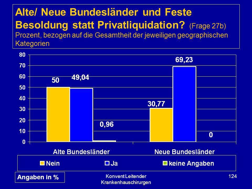 Konvent Leitender Krankenhauschirurgen 124 Alte/ Neue Bundesländer und Feste Besoldung statt Privatliquidation? (Frage 27b) Prozent, bezogen auf die G