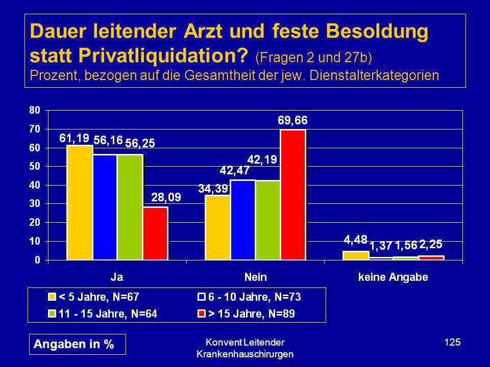 Konvent Leitender Krankenhauschirurgen 125 Dauer leitender Arzt und feste Besoldung statt Privatliquidation? (Fragen 2 und 27b) Prozent, bezogen auf d