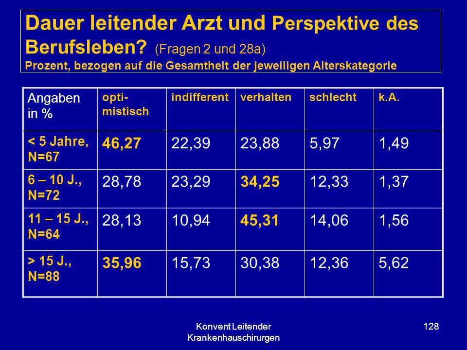 Konvent Leitender Krankenhauschirurgen 128 Dauer leitender Arzt und Perspektive des Berufsleben? (Fragen 2 und 28a) Prozent, bezogen auf die Gesamthei