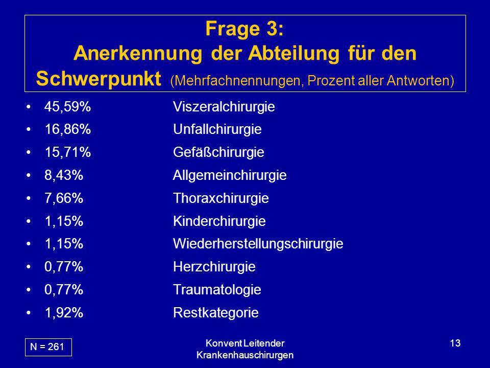 Konvent Leitender Krankenhauschirurgen 13 Frage 3: Anerkennung der Abteilung für den Schwerpunkt (Mehrfachnennungen, Prozent aller Antworten) 45,59%Vi