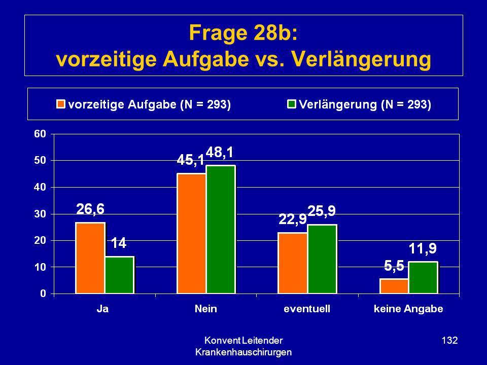 Konvent Leitender Krankenhauschirurgen 132 Frage 28b: vorzeitige Aufgabe vs. Verlängerung