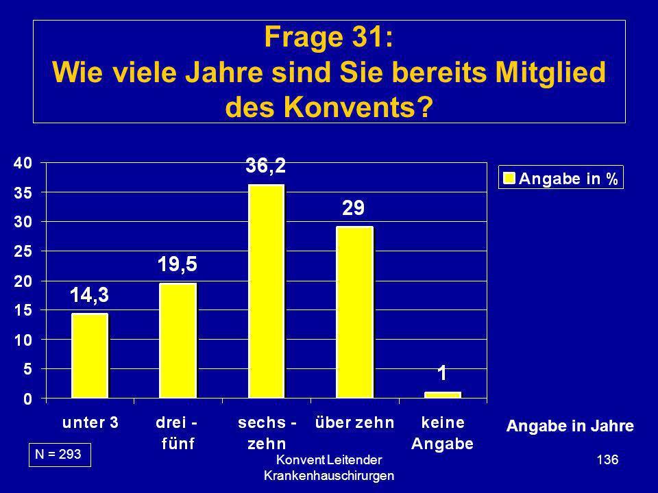 Konvent Leitender Krankenhauschirurgen 136 Frage 31: Wie viele Jahre sind Sie bereits Mitglied des Konvents? N = 293 Angabe in Jahre