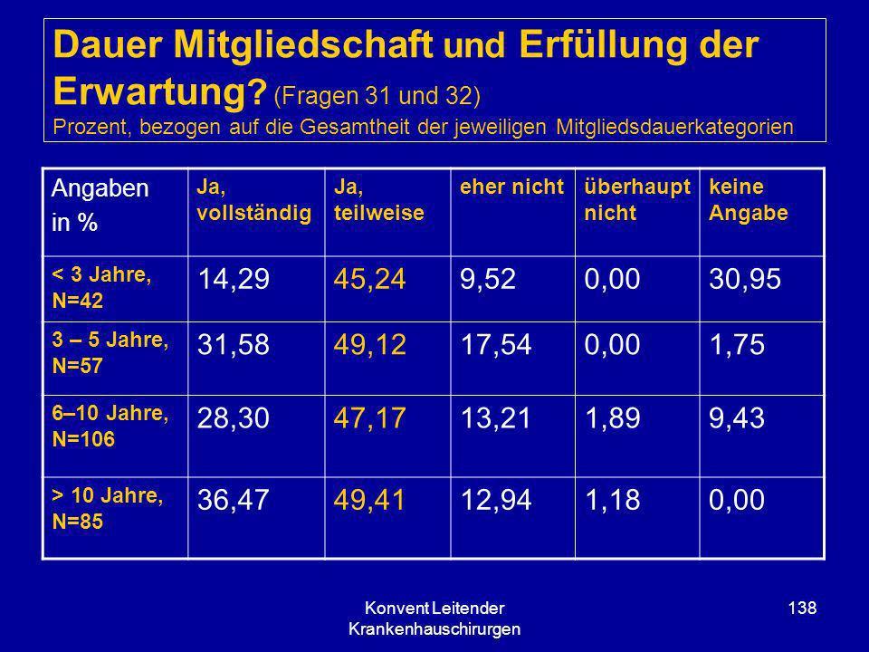 Konvent Leitender Krankenhauschirurgen 138 Dauer Mitgliedschaft und Erfüllung der Erwartung ? (Fragen 31 und 32) Prozent, bezogen auf die Gesamtheit d