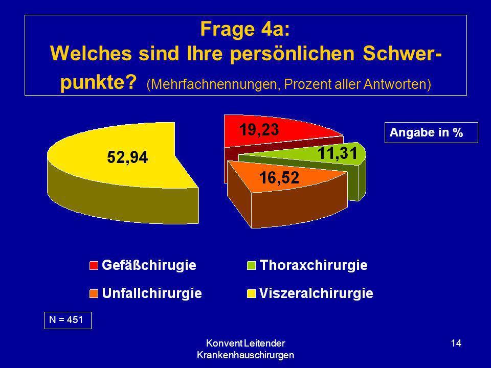 Konvent Leitender Krankenhauschirurgen 14 Frage 4a: Welches sind Ihre persönlichen Schwer- punkte? (Mehrfachnennungen, Prozent aller Antworten) N = 45