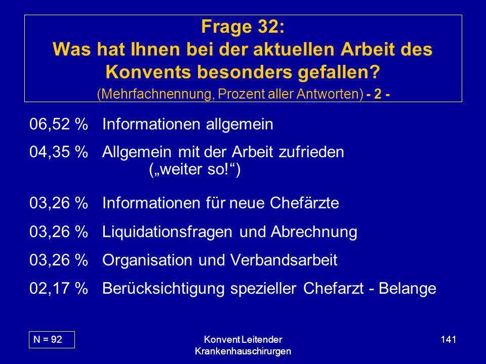Konvent Leitender Krankenhauschirurgen 141 Frage 32: Was hat Ihnen bei der aktuellen Arbeit des Konvents besonders gefallen? (Mehrfachnennung, Prozent