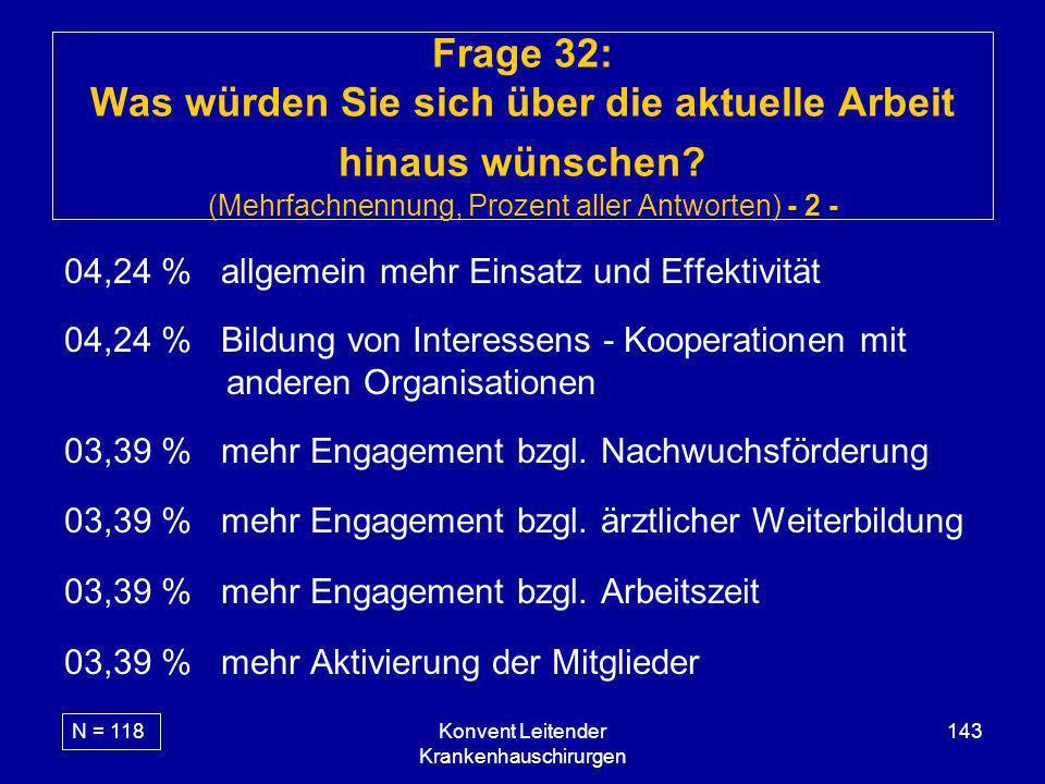 Konvent Leitender Krankenhauschirurgen 143 Frage 32: Was würden Sie sich über die aktuelle Arbeit hinaus wünschen? (Mehrfachnennung, Prozent aller Ant