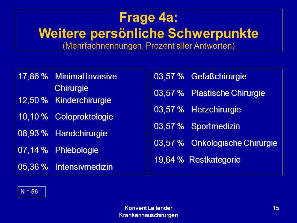 Konvent Leitender Krankenhauschirurgen 15 Frage 4a: Weitere persönliche Schwerpunkte (Mehrfachnennungen, Prozent aller Antworten) 17,86 % Minimal Inva