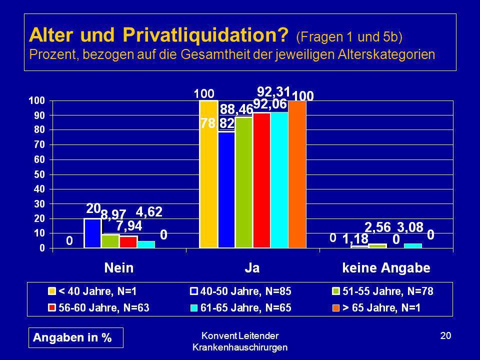 Konvent Leitender Krankenhauschirurgen 20 Alter und Privatliquidation? (Fragen 1 und 5b) Prozent, bezogen auf die Gesamtheit der jeweiligen Alterskate
