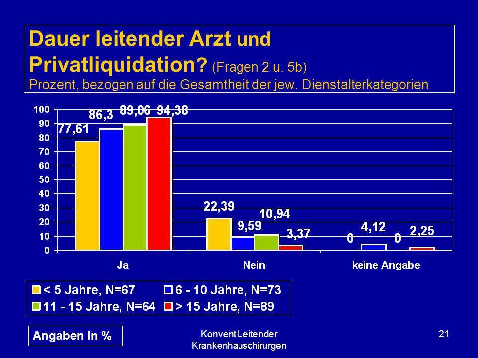 Konvent Leitender Krankenhauschirurgen 21 Dauer leitender Arzt und Privatliquidation ? (Fragen 2 u. 5b) Prozent, bezogen auf die Gesamtheit der jew. D