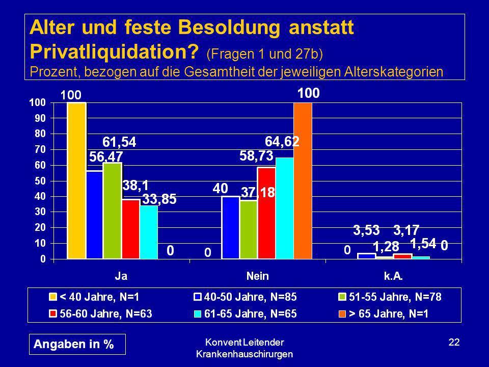 Konvent Leitender Krankenhauschirurgen 22 Alter und feste Besoldung anstatt Privatliquidation? (Fragen 1 und 27b) Prozent, bezogen auf die Gesamtheit