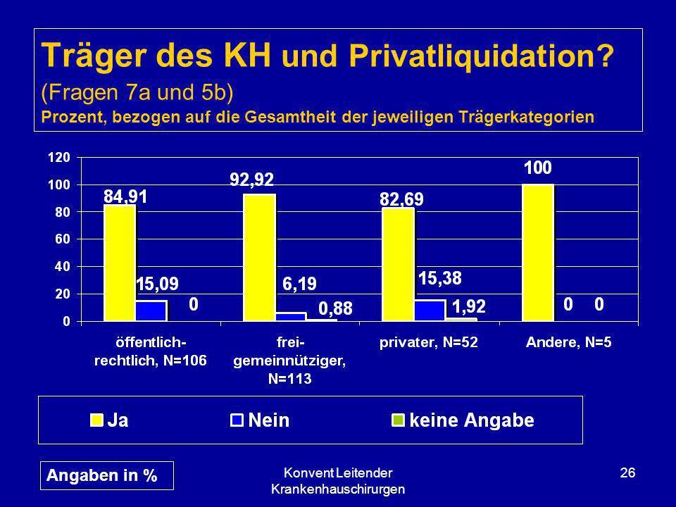 Konvent Leitender Krankenhauschirurgen 26 Träger des KH und Privatliquidation? (Fragen 7a und 5b) Prozent, bezogen auf die Gesamtheit der jeweiligen T