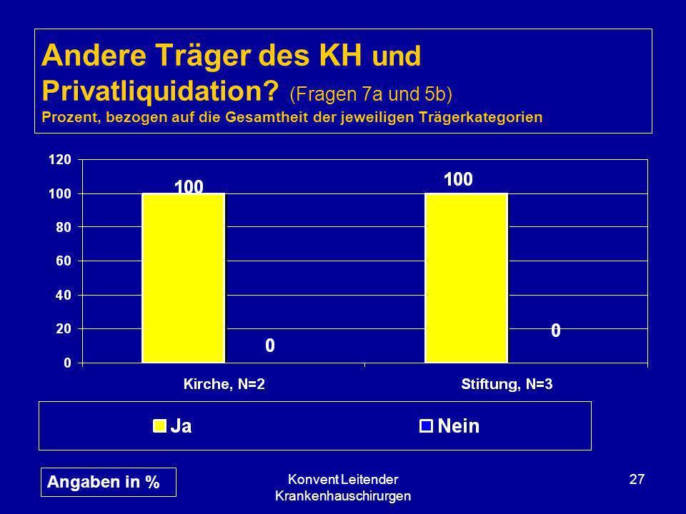 Konvent Leitender Krankenhauschirurgen 27 Andere Träger des KH und Privatliquidation? (Fragen 7a und 5b) Prozent, bezogen auf die Gesamtheit der jewei