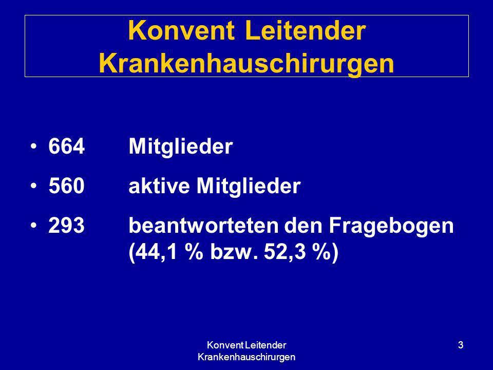 Konvent Leitender Krankenhauschirurgen 3 664 Mitglieder 560 aktive Mitglieder 293 beantworteten den Fragebogen (44,1 % bzw. 52,3 %)