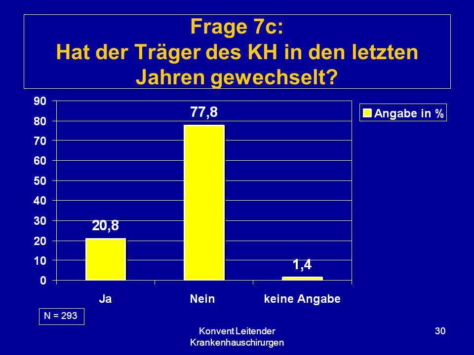 Konvent Leitender Krankenhauschirurgen 30 Frage 7c: Hat der Träger des KH in den letzten Jahren gewechselt? N = 293
