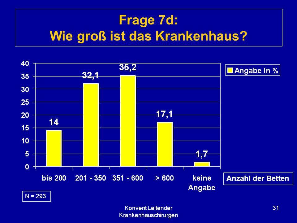 Konvent Leitender Krankenhauschirurgen 31 Frage 7d: Wie groß ist das Krankenhaus? Anzahl der Betten N = 293