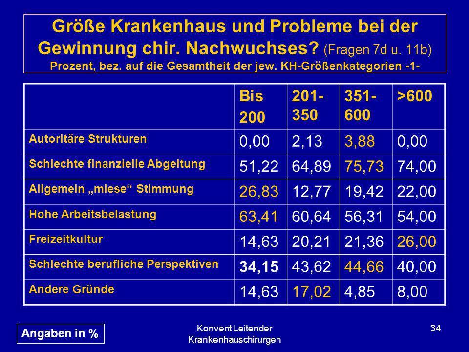 Konvent Leitender Krankenhauschirurgen 34 Größe Krankenhaus und Probleme bei der Gewinnung chir. Nachwuchses? (Fragen 7d u. 11b) Prozent, bez. auf die