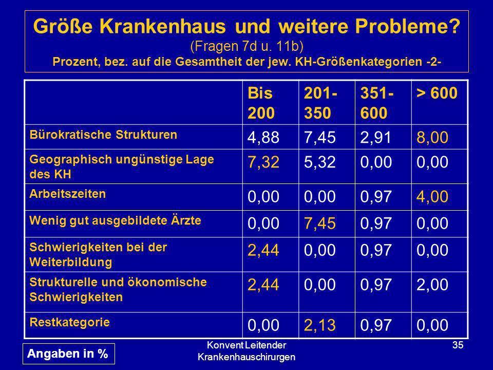 Konvent Leitender Krankenhauschirurgen 35 Größe Krankenhaus und weitere Probleme? (Fragen 7d u. 11b) Prozent, bez. auf die Gesamtheit der jew. KH-Größ