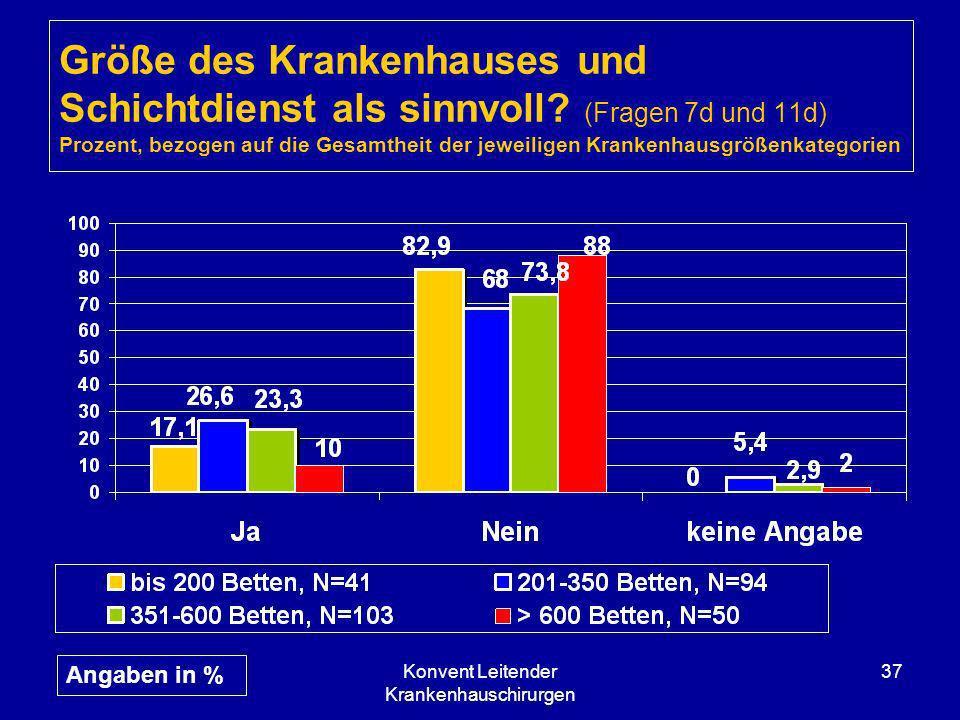 Konvent Leitender Krankenhauschirurgen 37 Größe des Krankenhauses und Schichtdienst als sinnvoll? (Fragen 7d und 11d) Prozent, bezogen auf die Gesamth