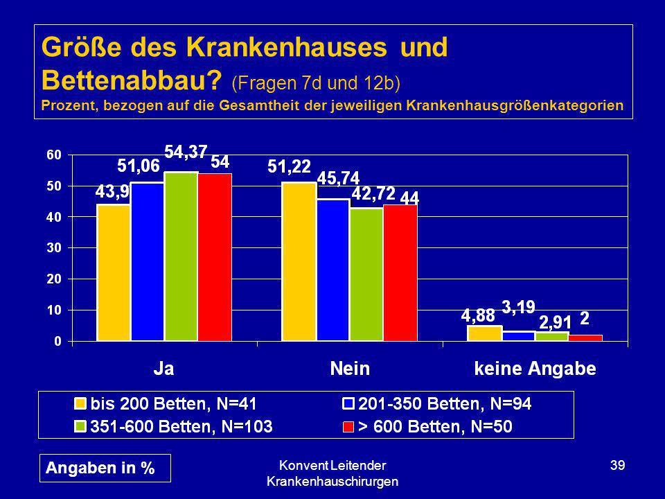 Konvent Leitender Krankenhauschirurgen 39 Größe des Krankenhauses und Bettenabbau? (Fragen 7d und 12b) Prozent, bezogen auf die Gesamtheit der jeweili