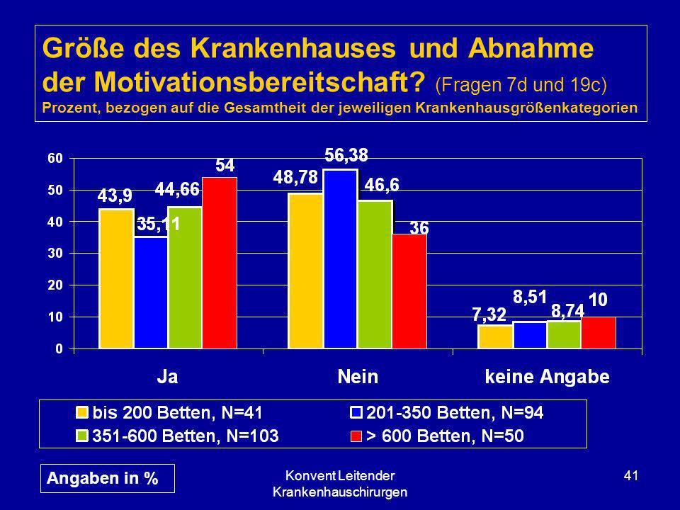 Konvent Leitender Krankenhauschirurgen 41 Größe des Krankenhauses und Abnahme der Motivationsbereitschaft? (Fragen 7d und 19c) Prozent, bezogen auf di