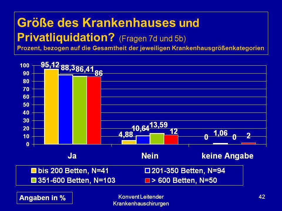 Konvent Leitender Krankenhauschirurgen 42 Größe des Krankenhauses und Privatliquidation? (Fragen 7d und 5b) Prozent, bezogen auf die Gesamtheit der je