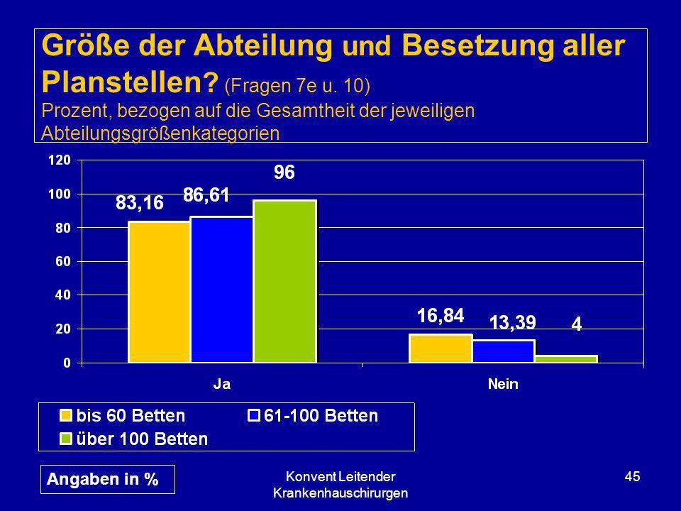 Konvent Leitender Krankenhauschirurgen 45 Größe der Abteilung und Besetzung aller Planstellen ? (Fragen 7e u. 10) Prozent, bezogen auf die Gesamtheit