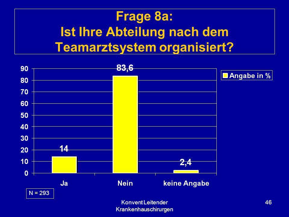 Konvent Leitender Krankenhauschirurgen 46 Frage 8a: Ist Ihre Abteilung nach dem Teamarztsystem organisiert? N = 293