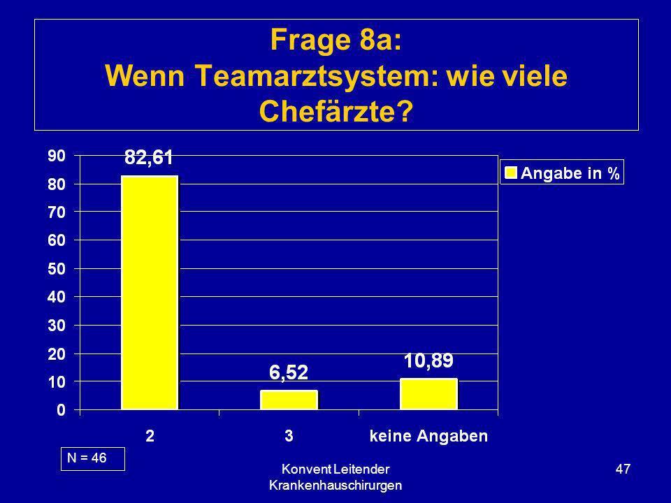 Konvent Leitender Krankenhauschirurgen 47 Frage 8a: Wenn Teamarztsystem: wie viele Chefärzte? N = 46