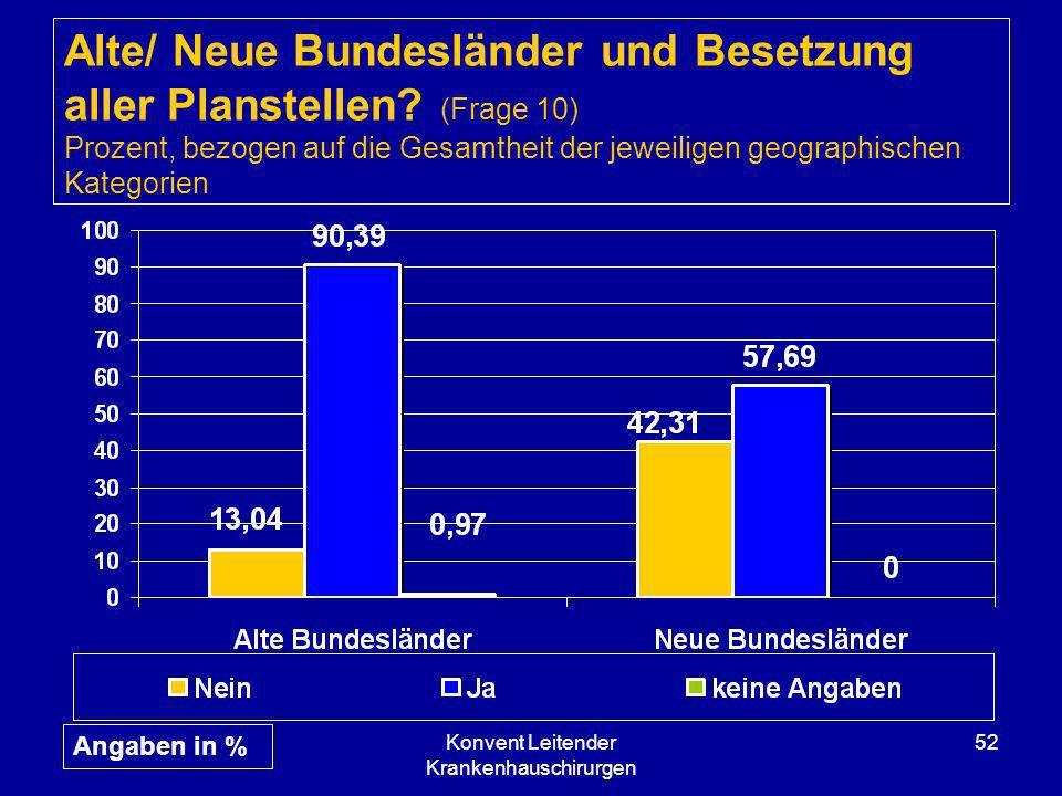 Konvent Leitender Krankenhauschirurgen 52 Alte/ Neue Bundesländer und Besetzung aller Planstellen? (Frage 10) Prozent, bezogen auf die Gesamtheit der